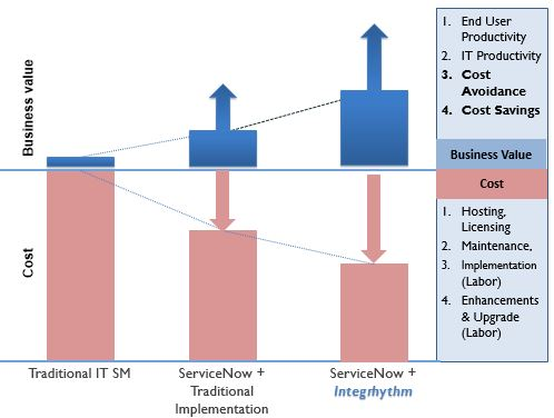 SERVICE NOW IMPLEMENTATIONS
